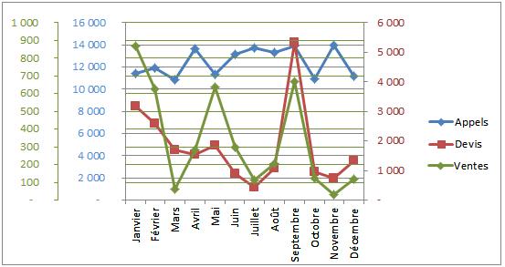 graphique 3 axes 1
